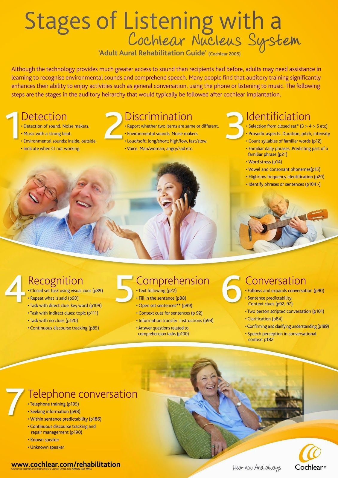 Adult Auditory Rehab Stages Of Listening With A Cochlear