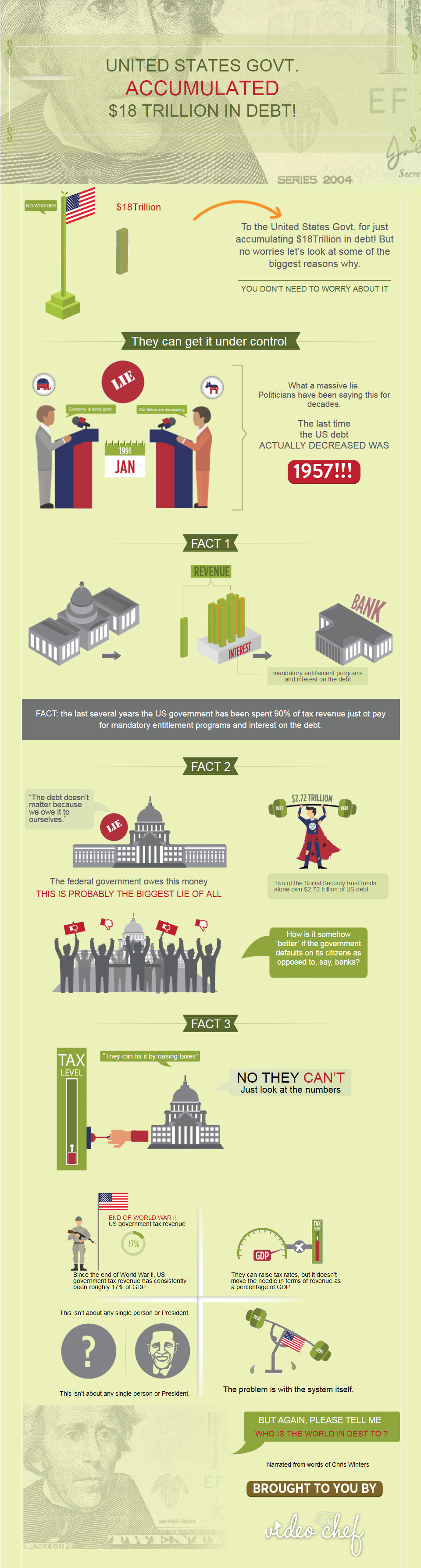 The United States' $18 Trillion Debt [Infographic] | Daily Infographic