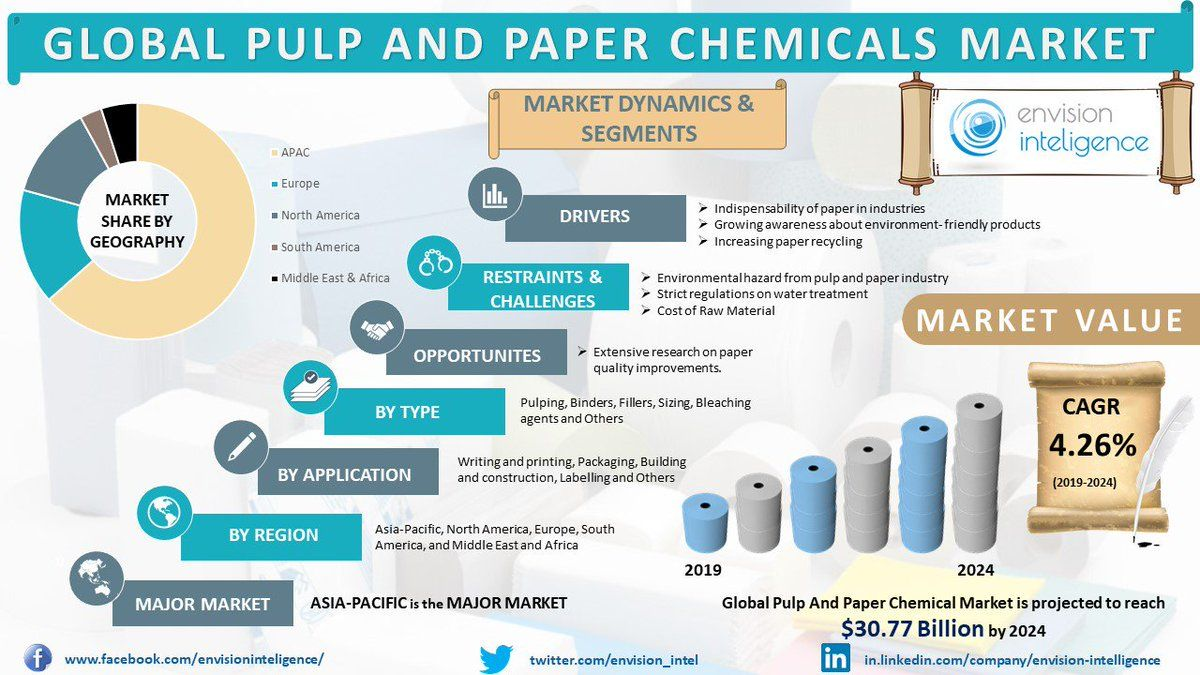 Global Pulp And Paper Chemicals Market Size Outlook Trends