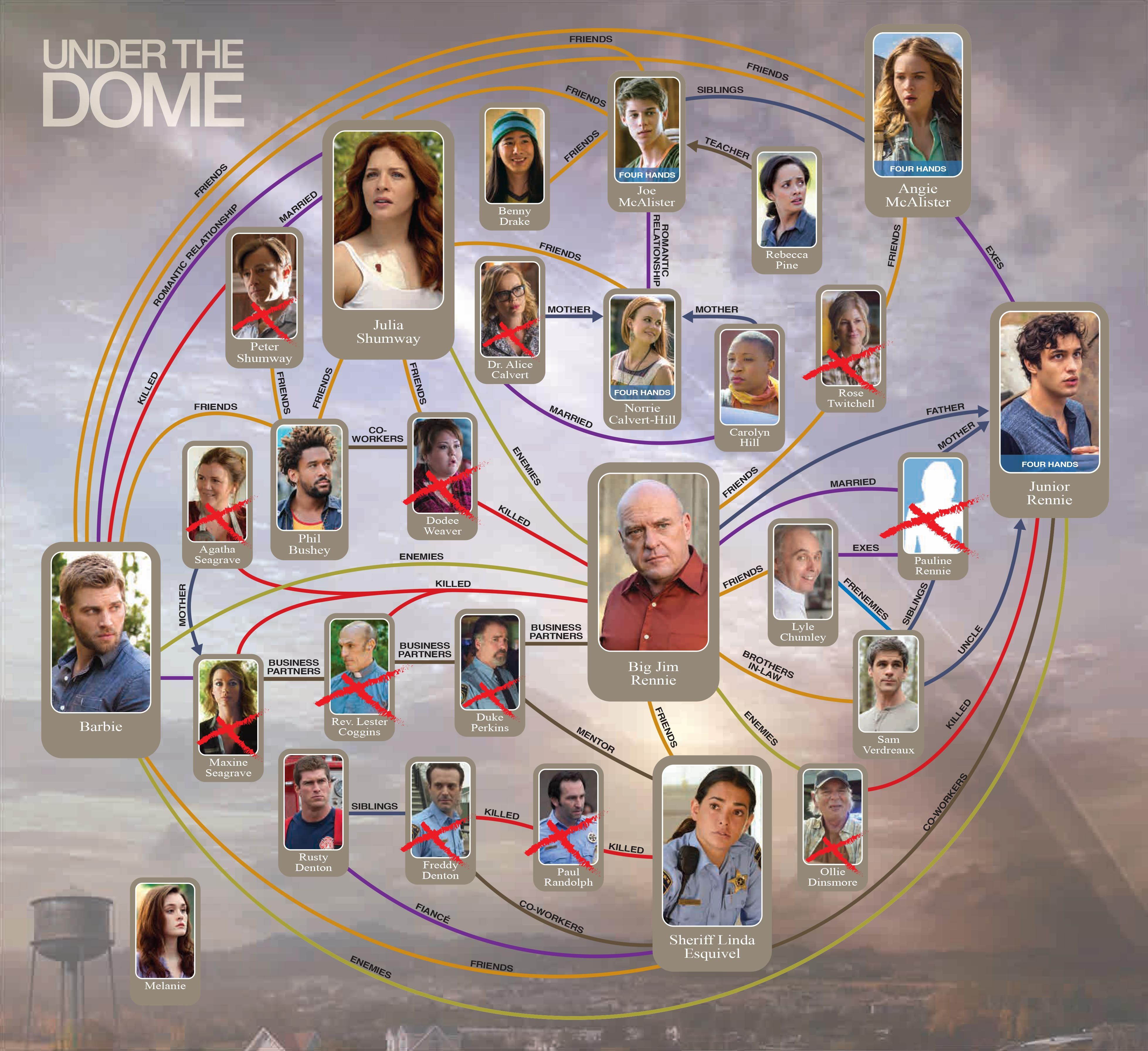 Character Map Web Of Chester S Mill Under The Dome Cbs Com