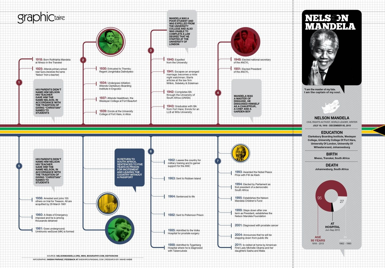 Timeline Of Nelson Mandela 52b57e Cdc W