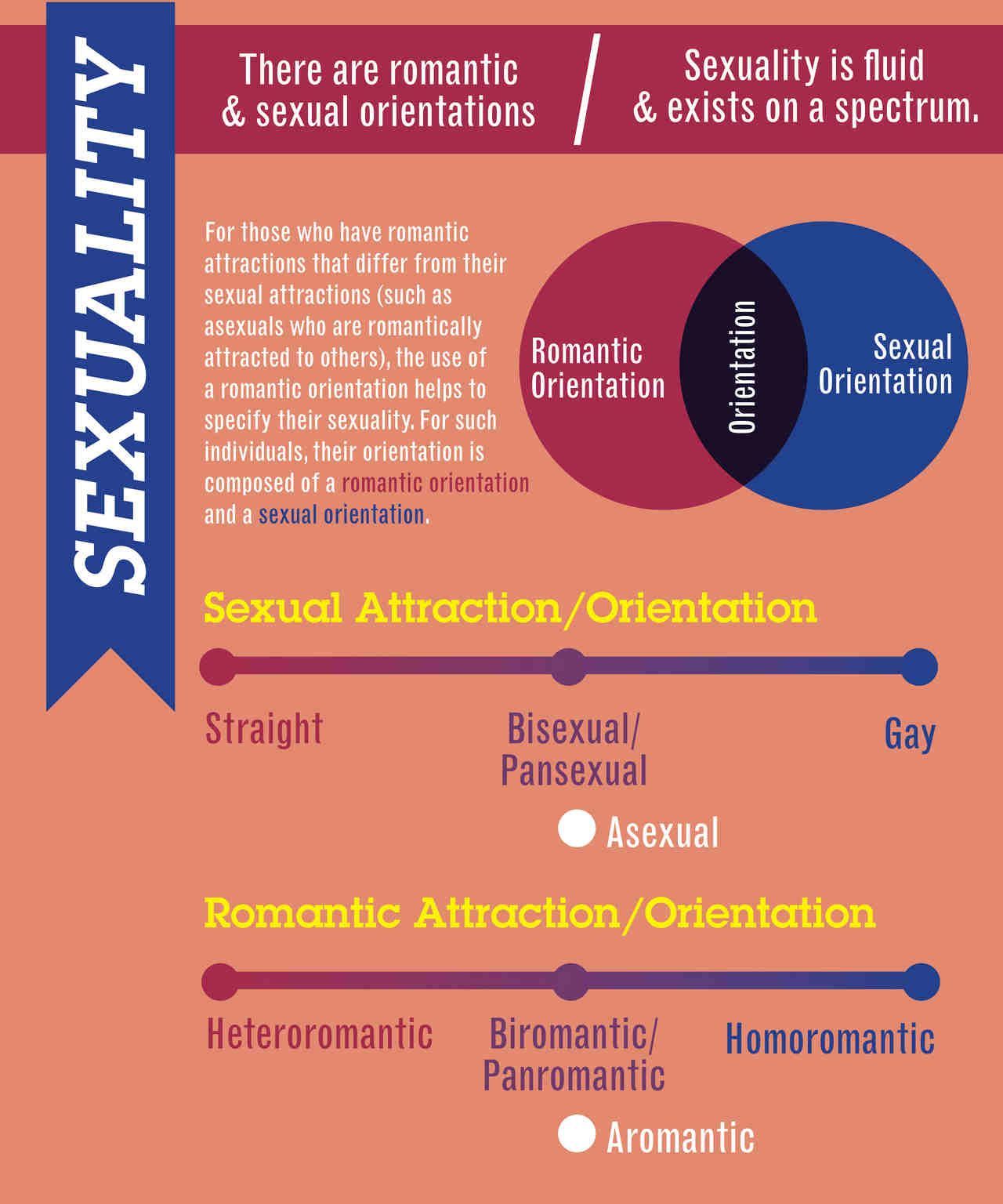 All sexualities and romantic orientations