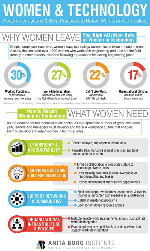 Top 10 Tips for Retaining Women in Technology - Dice News Look