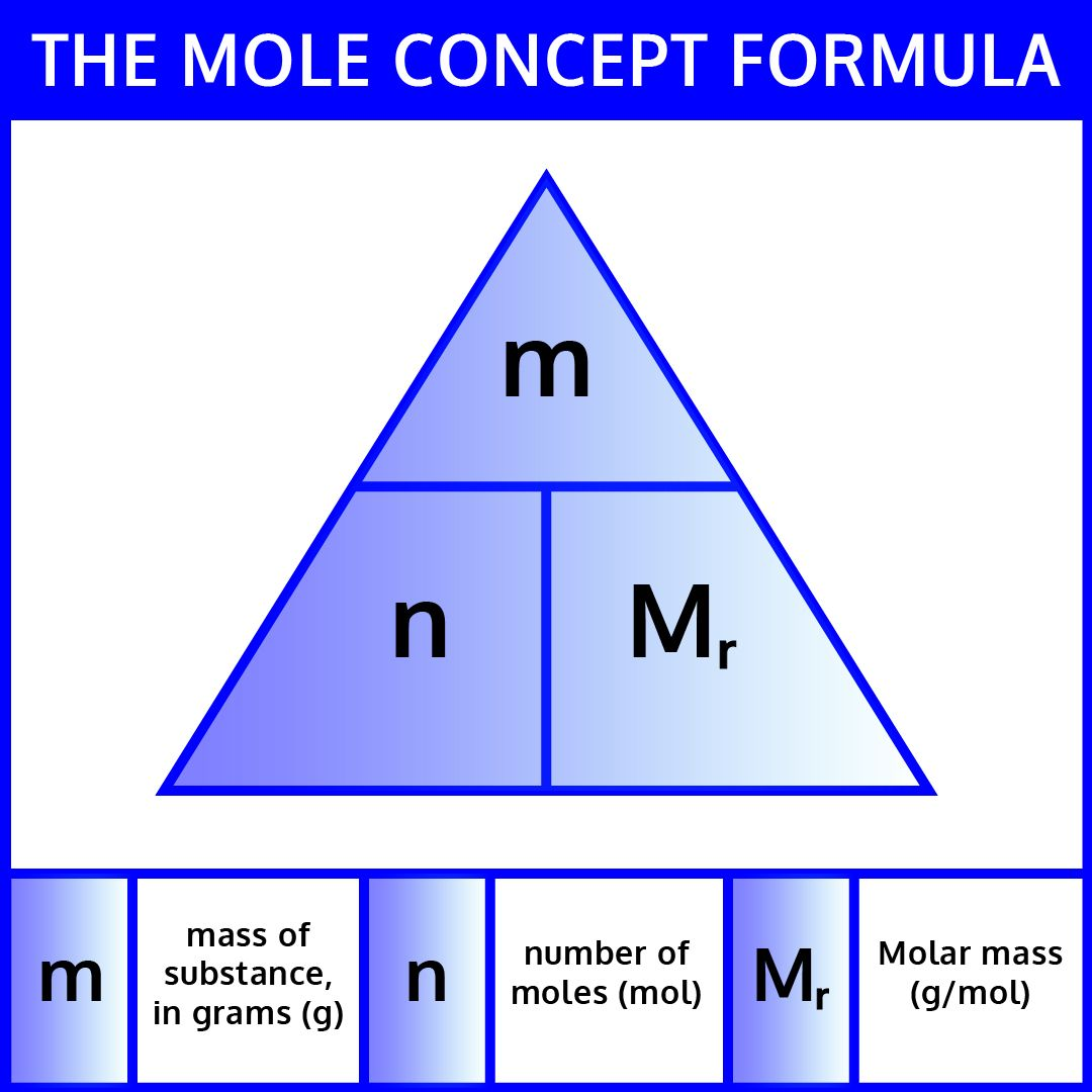Mole Conversion Worksheet And Activity Iteachly In