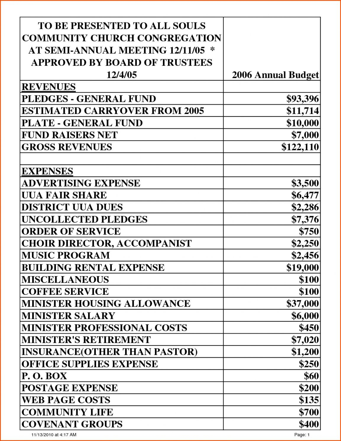 Browse Our Example Of Church Annual Budget Template For