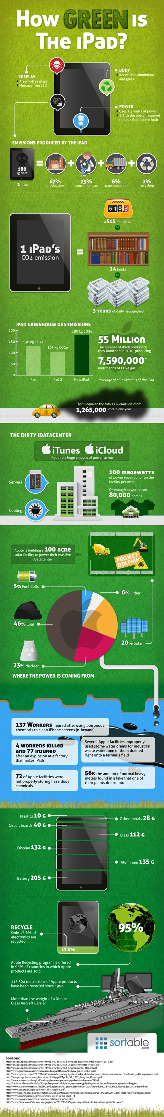 How Green is the iPad? Infographic Infographic, Ipad