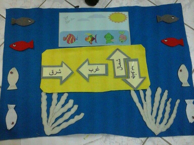 مادة وسائل تعليمية لوحة ادراكية للإتجاهات بحيث يضع الاتجاه المناسب حسب السمكة في الصورة Preschool Printables Country Flags Flag