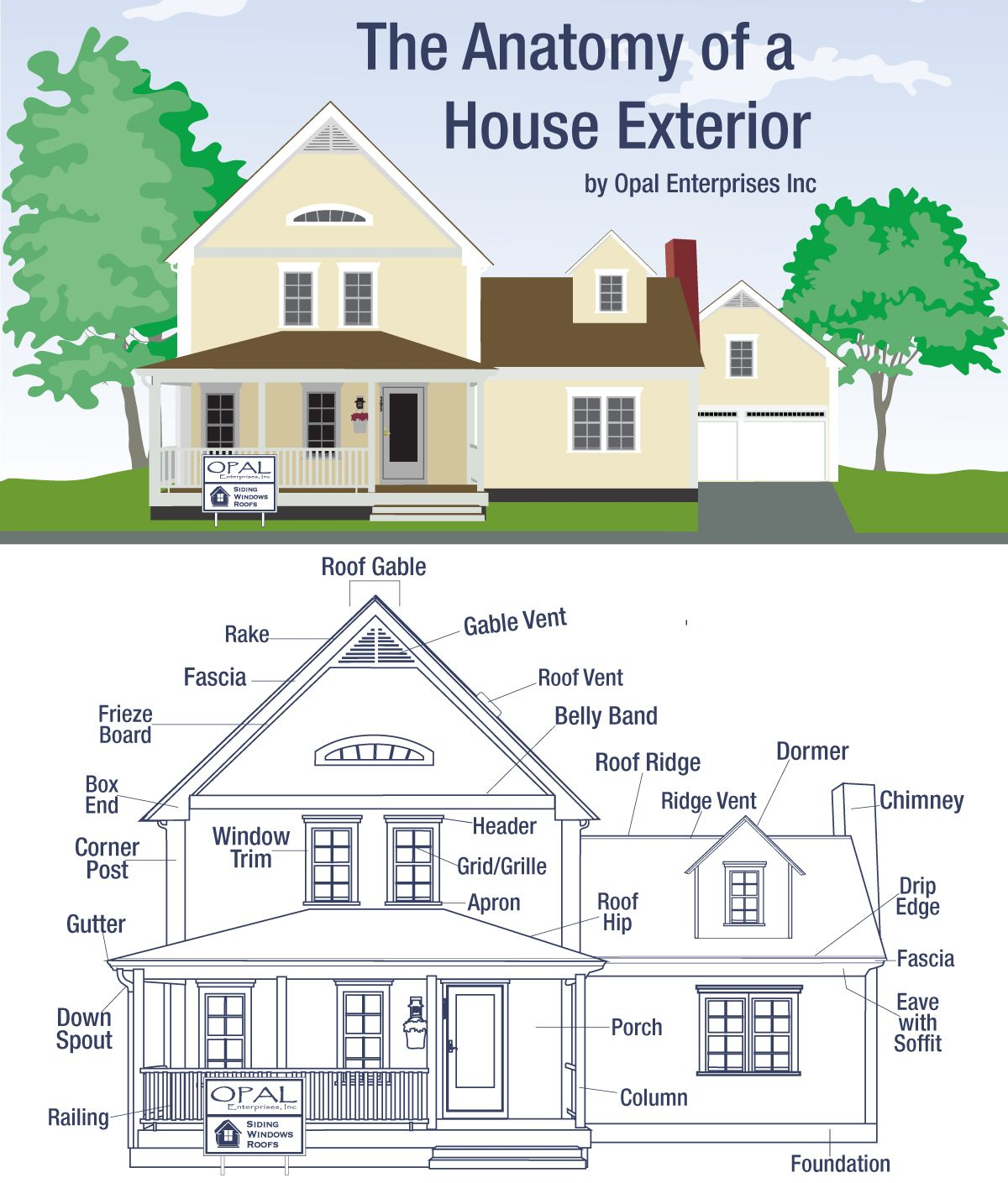 The Anatomy Of A House Exterior Curb Appeal An Important Part Of