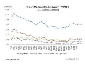 30-year fixed mortgage rates graph daily