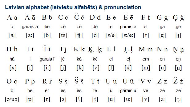 Latvian (latviešu valoda) is a Baltic language related to