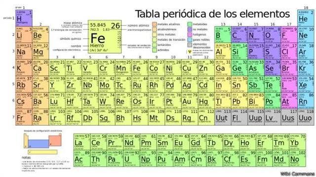 La tabla periódica que te dice para qué sirve cada elemento - new ver una tabla periodica completa