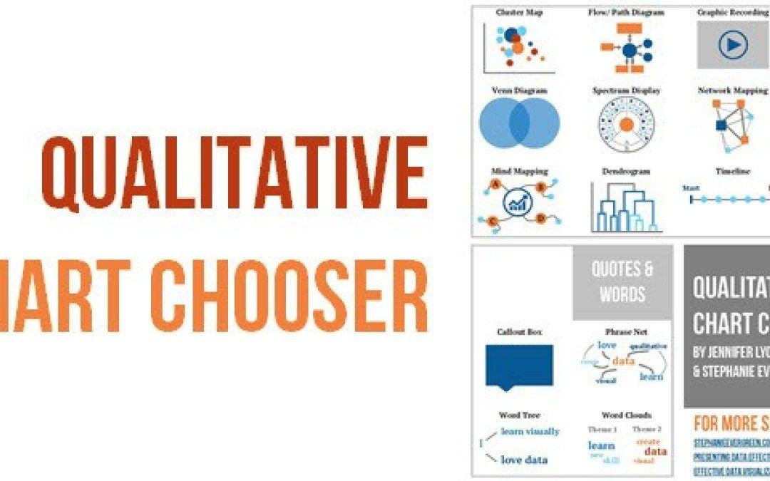 Qualitative Chart Chooser Evergreen Data Chart Data Visualization Visual Management