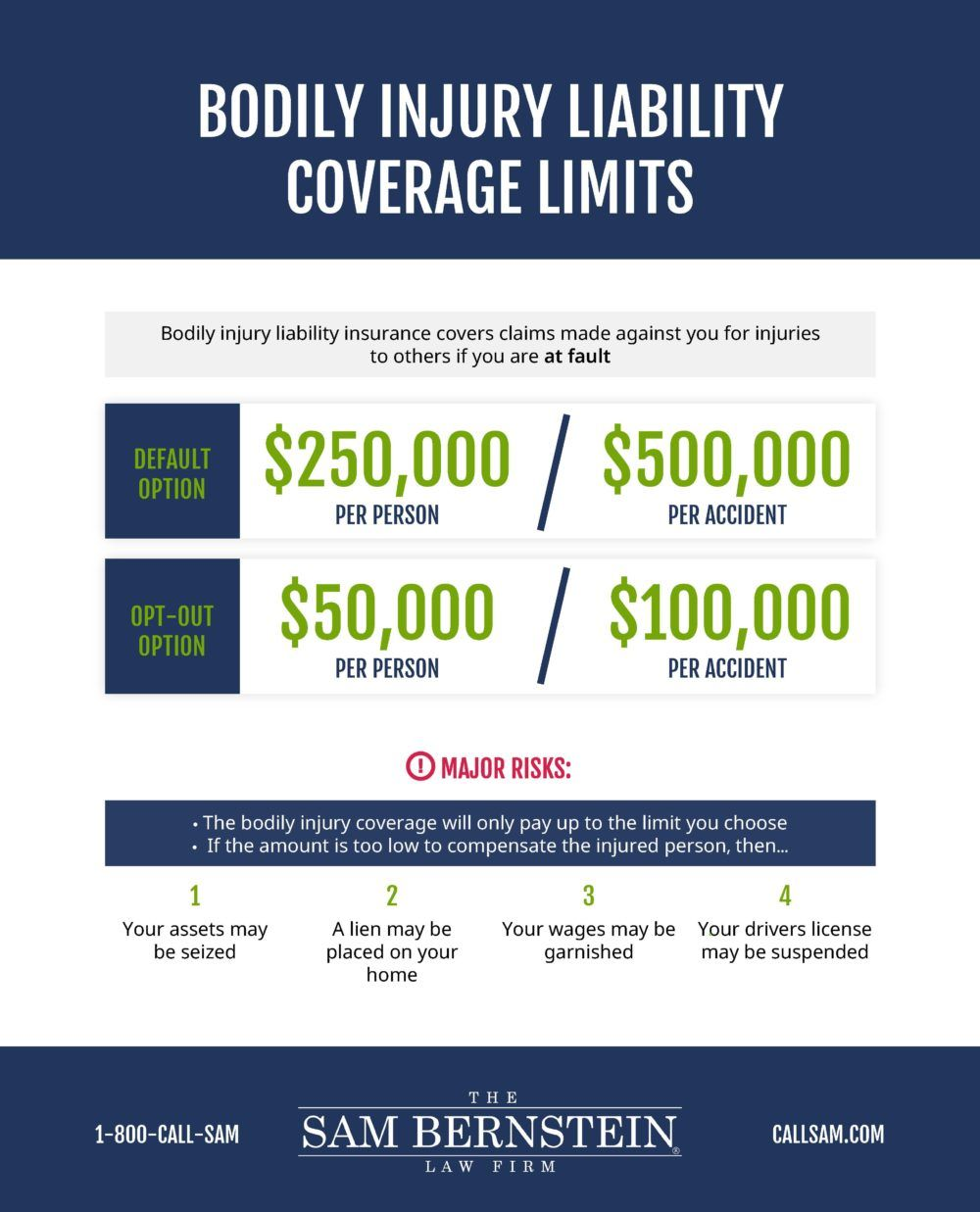 New No Fault Law The Sam Bernstein Law Firm Health Care Coverage Insurance Law Bodily Injury