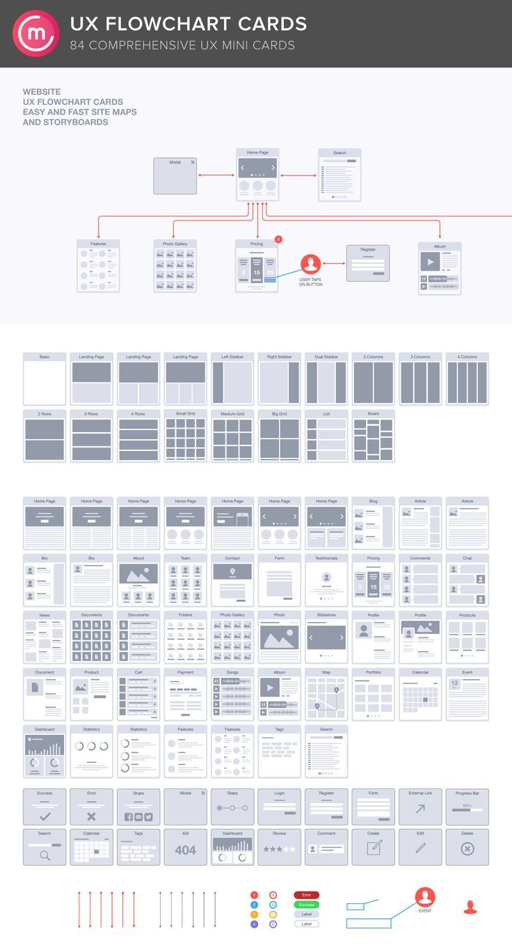 Website ux flowchart cards by codemotion design kits on creative market if you like or thinking check out theuxblog also rh pinterest