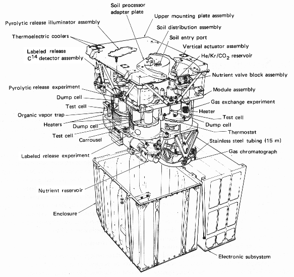 Schematic Of The Viking Lander Biological Experiment System