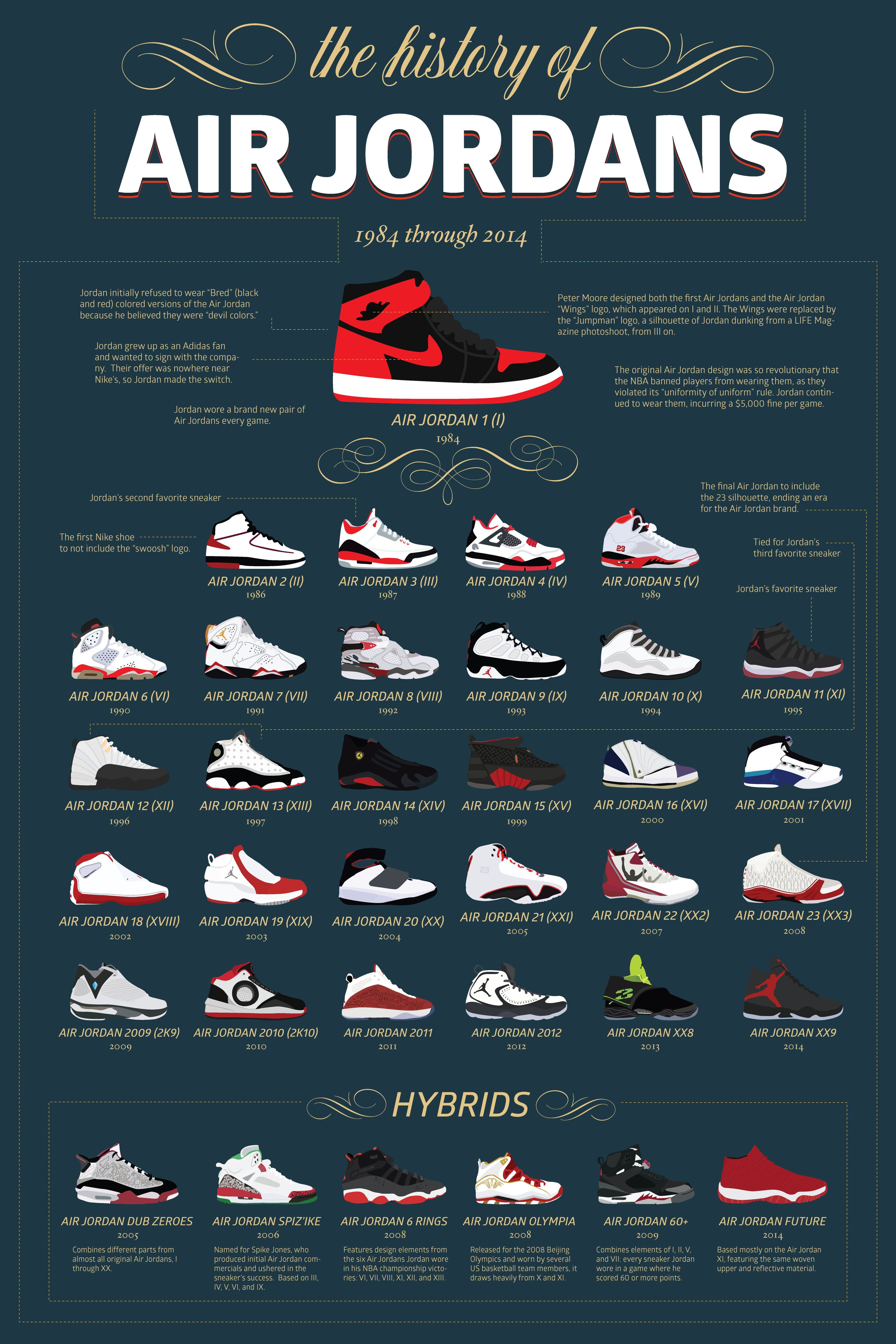 history of nike jordan shoes