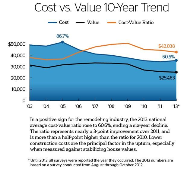 2013 Cost Vs Value Report Remodeling Remodeling Trends Remodel Marketing Data