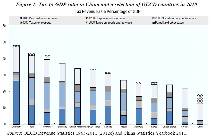 Red China Taxes Capital Relatively Lightly Tax Foundation Capital Gains Tax Tax Corporate Tax Rate