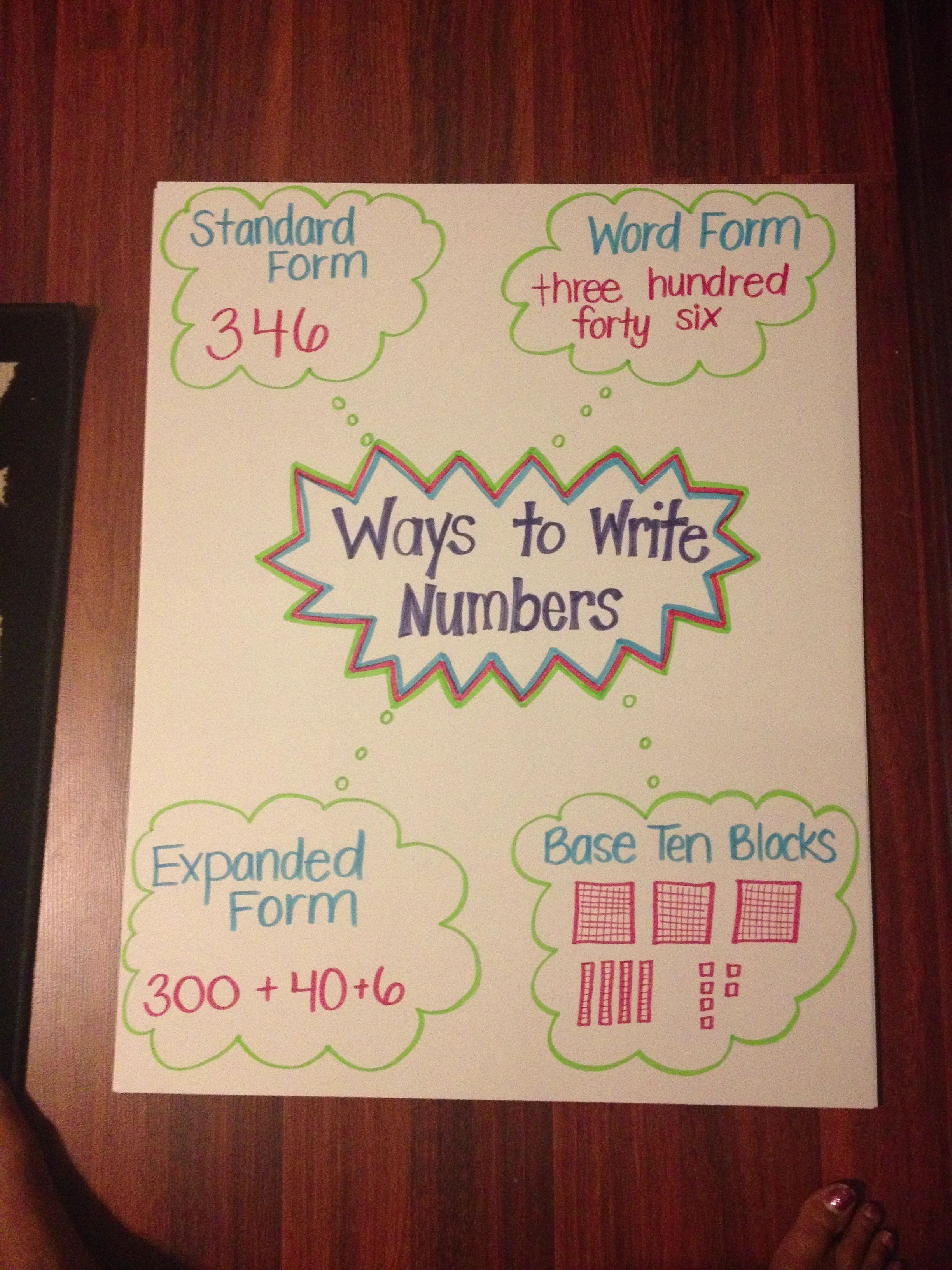Ways To Write Numbers Anchor Chart Number Anchor Charts Math Anchor Charts Classroom Charts Read and write numbers with up to 2
