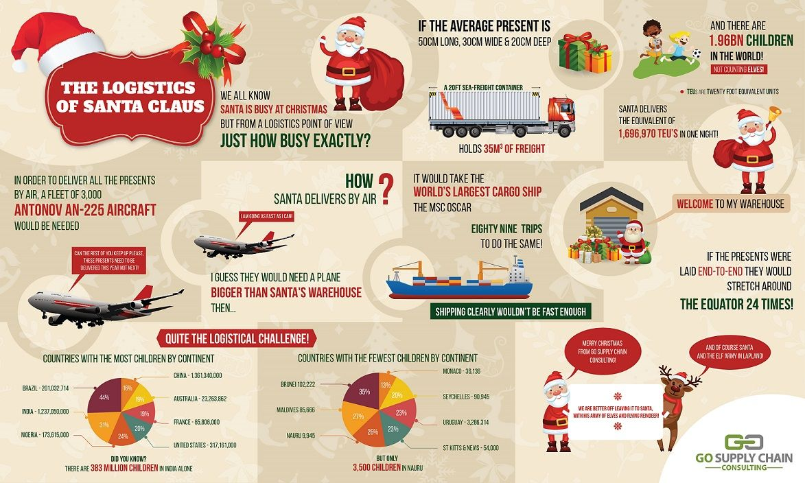 The Logistics of Santa Claus #infographic
