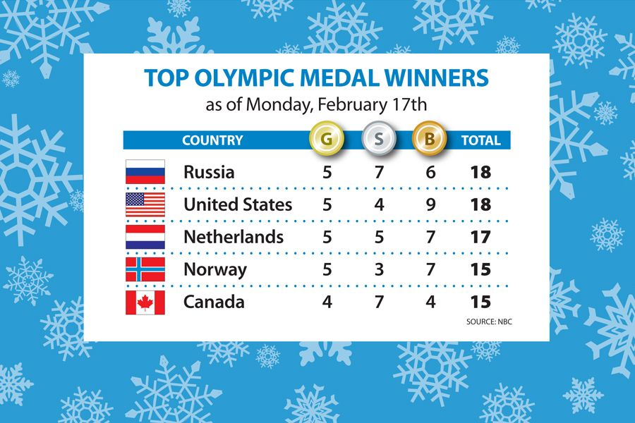 Sochi Olympics gold medal count: Germany leads   Olympic ...
