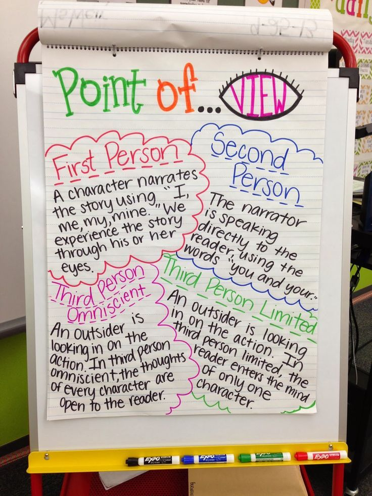 Writing Point Of View Examples Google Search Reading Pinterest