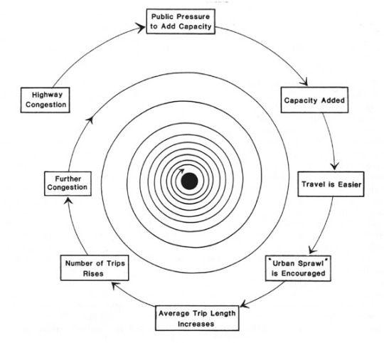 Humanscalecities Black Hole Theory Black Hole Investing