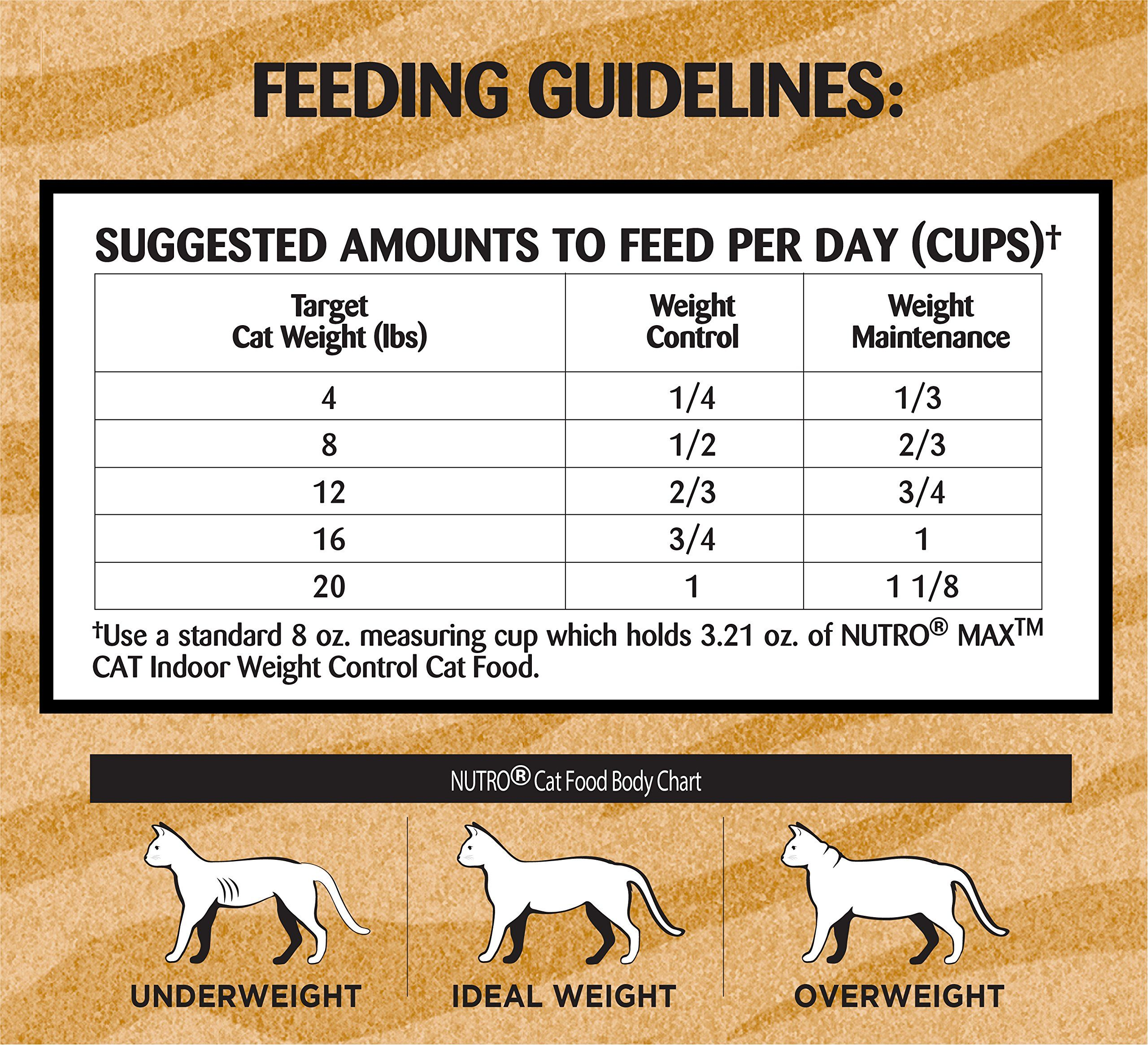 Calculating How Much Wet Food To Feed A Cat Guide Kitten Food Cat Food Wet Cat Food