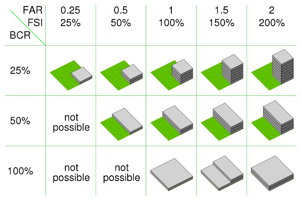 Far Vs Bcr Floor Area Ratio Wikipedia In 2020