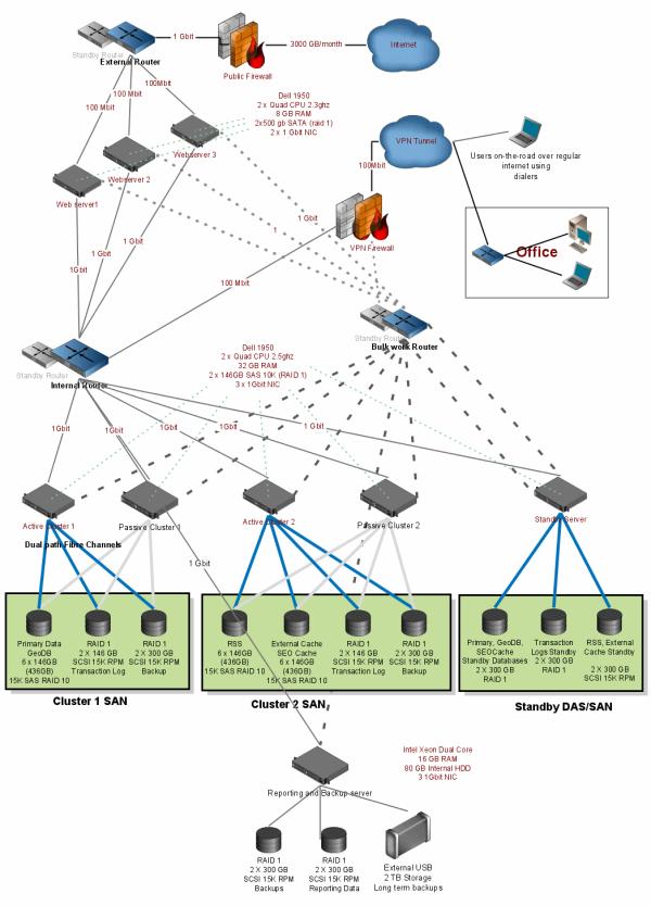 Intranet Network Diagram Photo Album Diagrams - Wiring ... on internet diagram, intranet project plan, intranet network map, intranet and extranet, cardiac cycle diagram, architecture diagram,