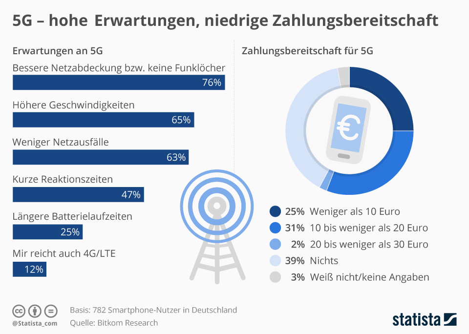 Pin Auf 5g Technology And Design