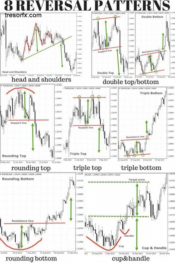 8 Reversal Chart Patterns for Successful Forex Trading #internationaltrading