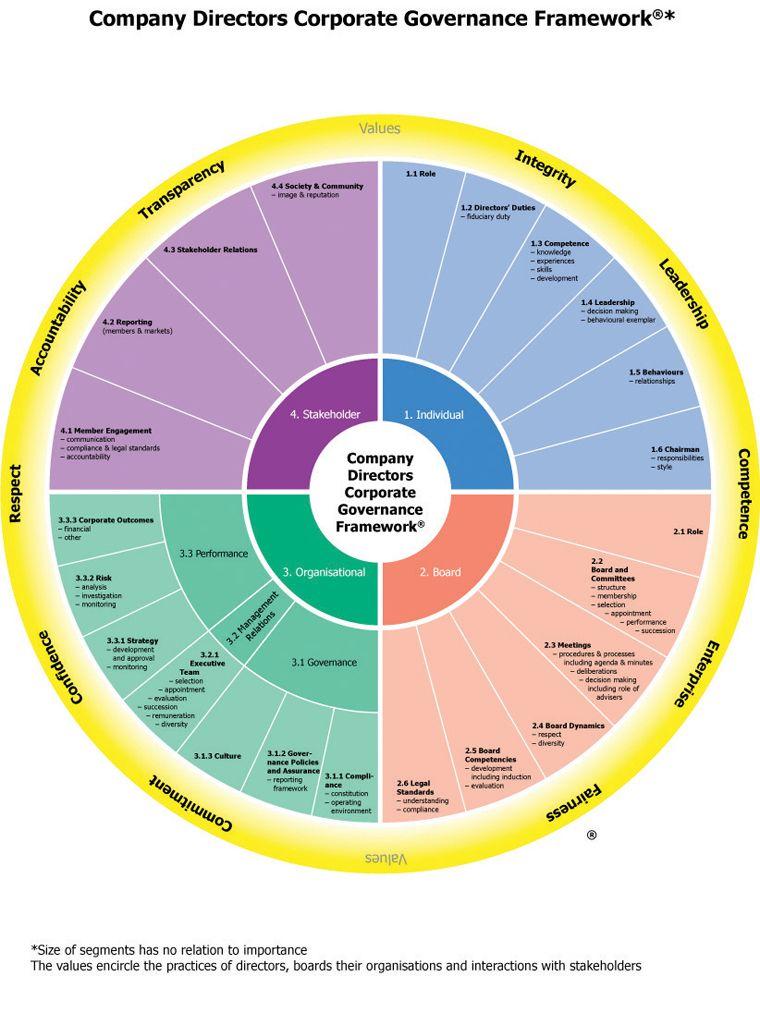 Image result for governance institute of directors Strategy - business risk assessment