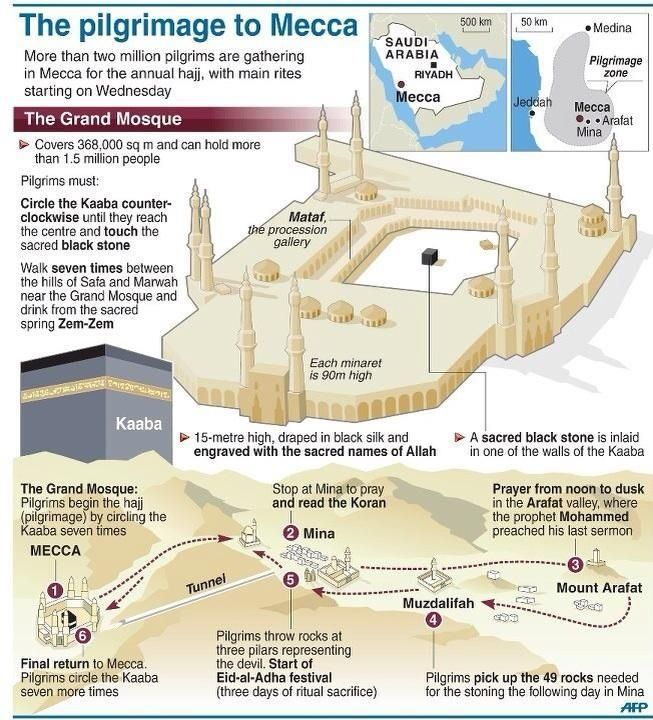 The Pilgrimage to Mecca | Islamic interests & news