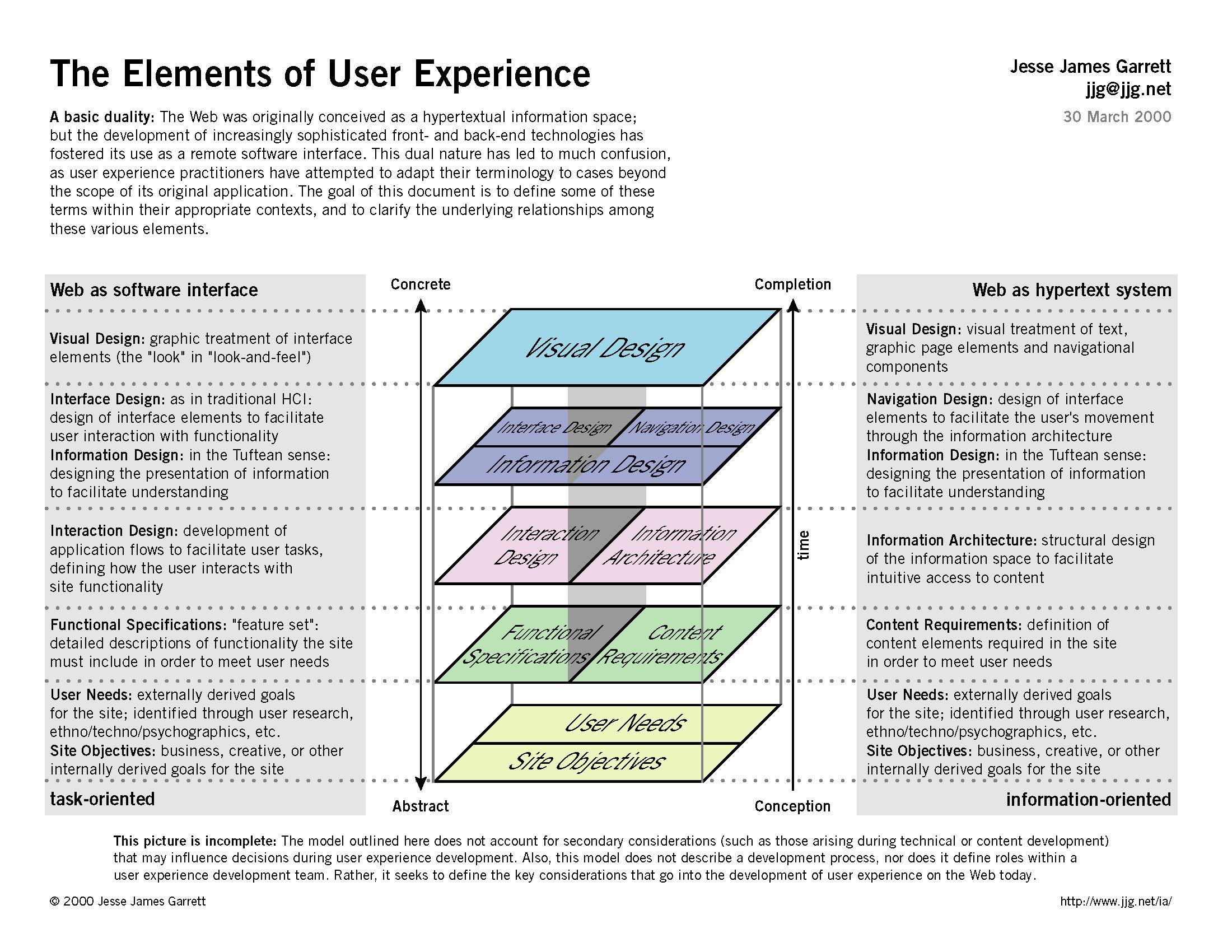 Elements Of Ux Diagram Jesse James Garrett Http Www Jjg Net Elements Information Architecture User Experience Design User Experience