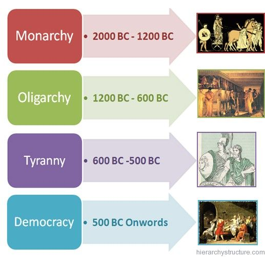 Greek Democracy Role Cards | My classroom | Pinterest