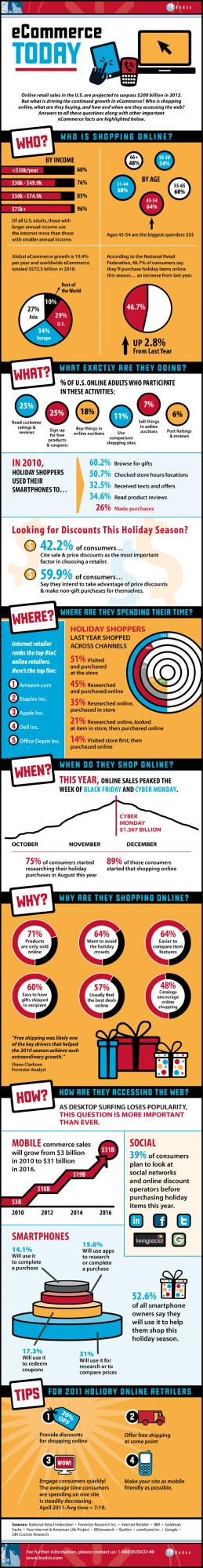 #Infographic: The continual rise of #ecommerce