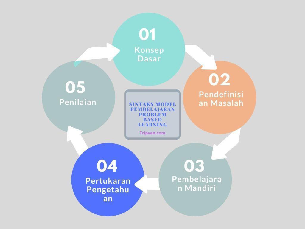 Sintak Model Pembelajaran Kooperatif | File PDF