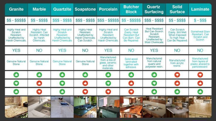 Countertop Comparison Chart Home Owners Pinterest Countertops