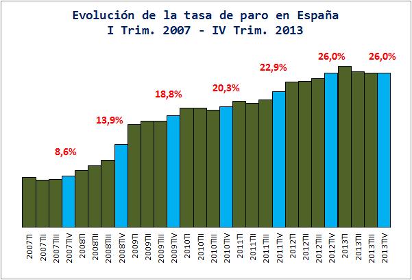 Economía Española Gráficos Blog Evolución Tasa Paro España 2007 2013 Paros Economia Española Blog