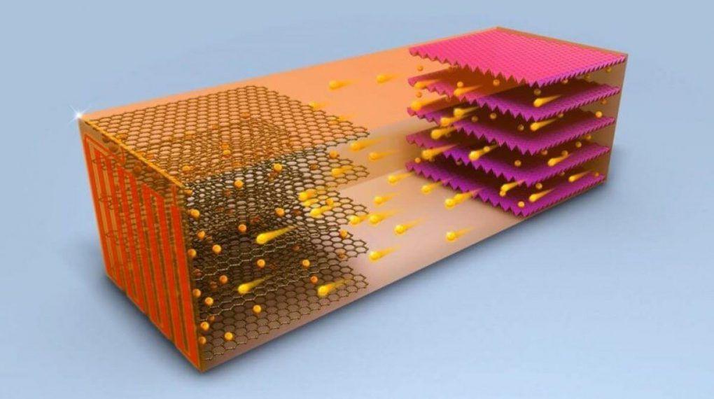 Electric Car Battery Materials