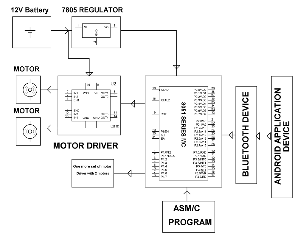 block diagram of android remote control based pick and place robotproject electronicprojects electricalprojects engineeringprojects  [ 1000 x 793 Pixel ]