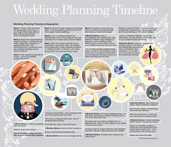 Wedding Planning Timeline - Printable ** All Things Wedding