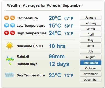 Weather In Prague During Month Of August Paris In December London In December Porec