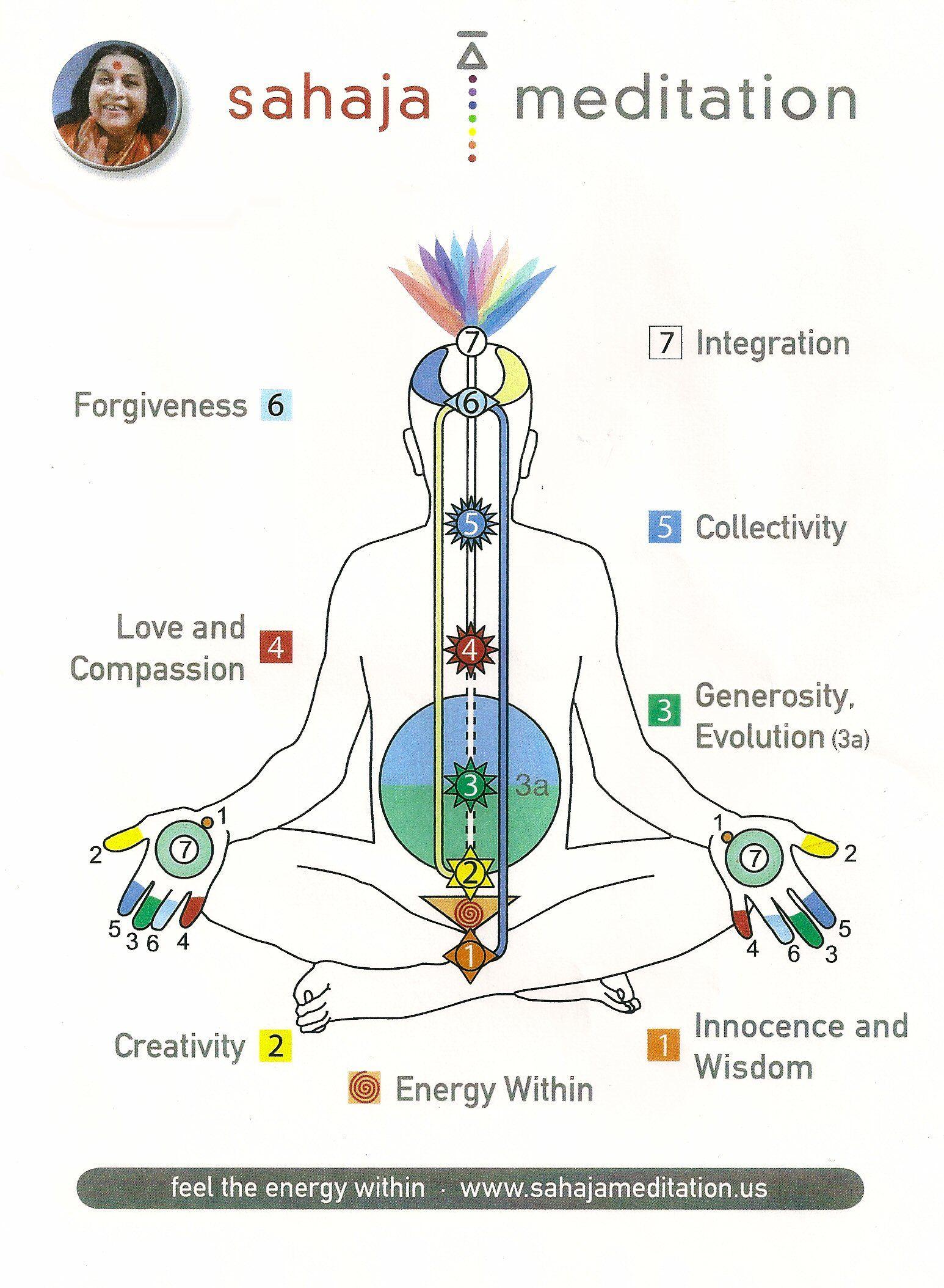 Sahaja Meditation Sahaja Yoga Meditation Chakra Yoga Spiritual Yoga