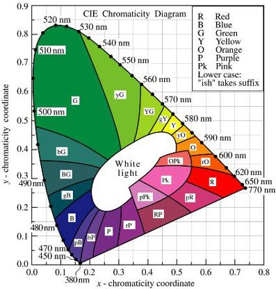 Cie Chromaticity Diagram Mono Chromatic Colors Are Located On The