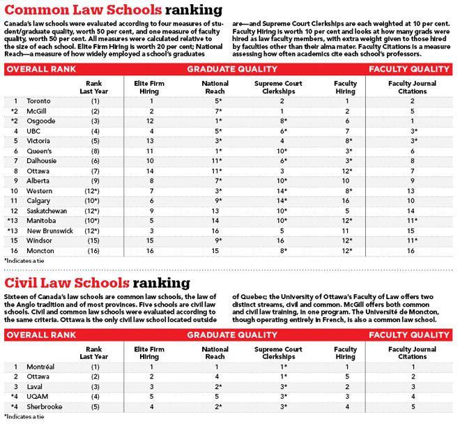 Top Law Schools In Canada Law School Canadian Law Studying Law
