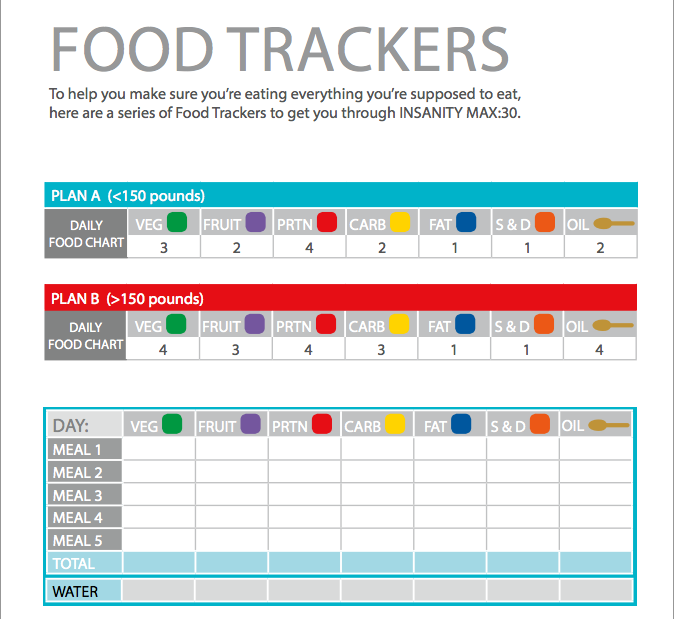 daily food trackers