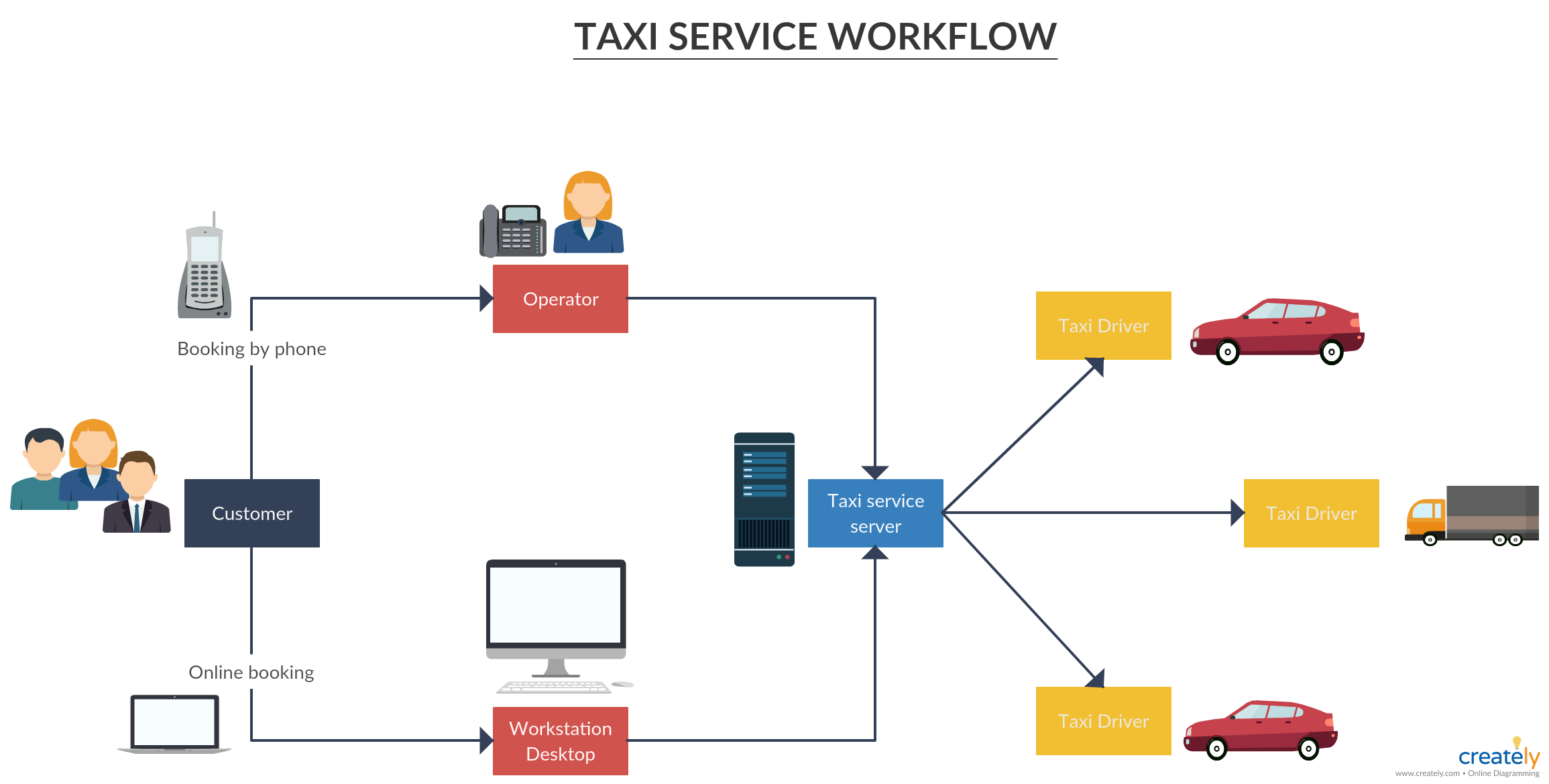 Taxi Service Workflow - A process flow diagram to show how taxi