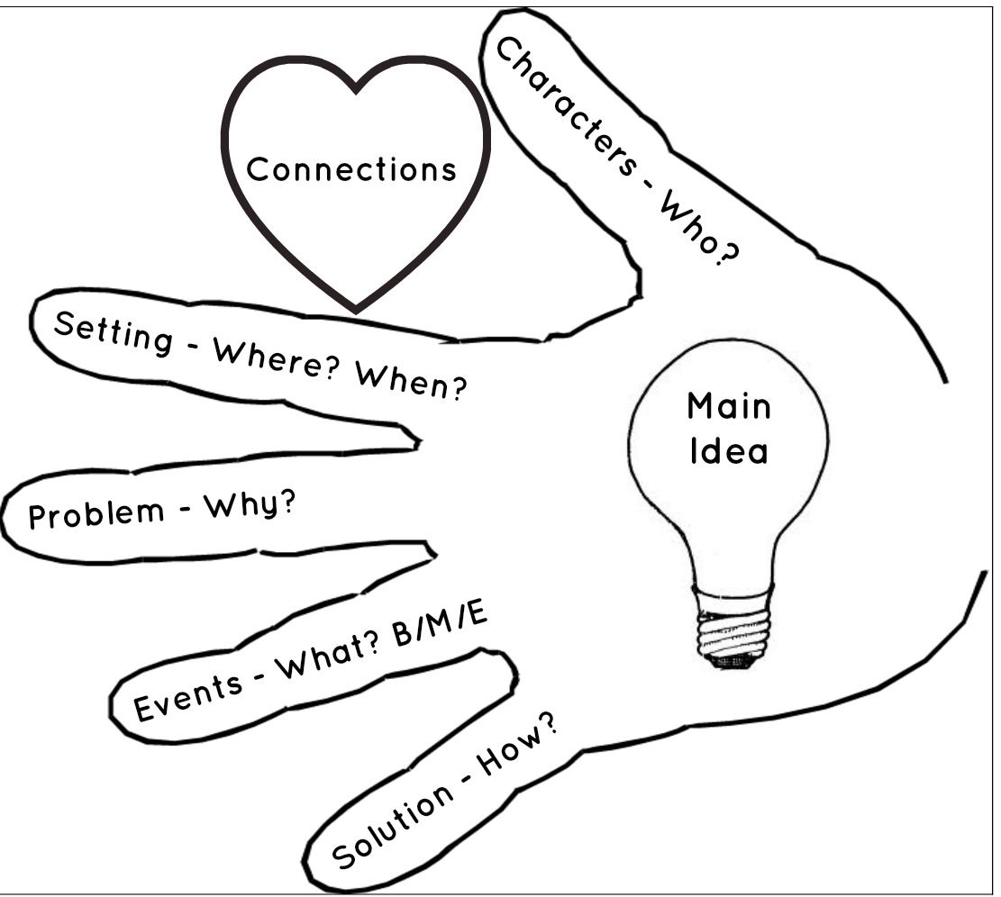 Five Finger Retell Worksheet   Printable Worksheets and Activities for  Teachers [ 996 x 1111 Pixel ]
